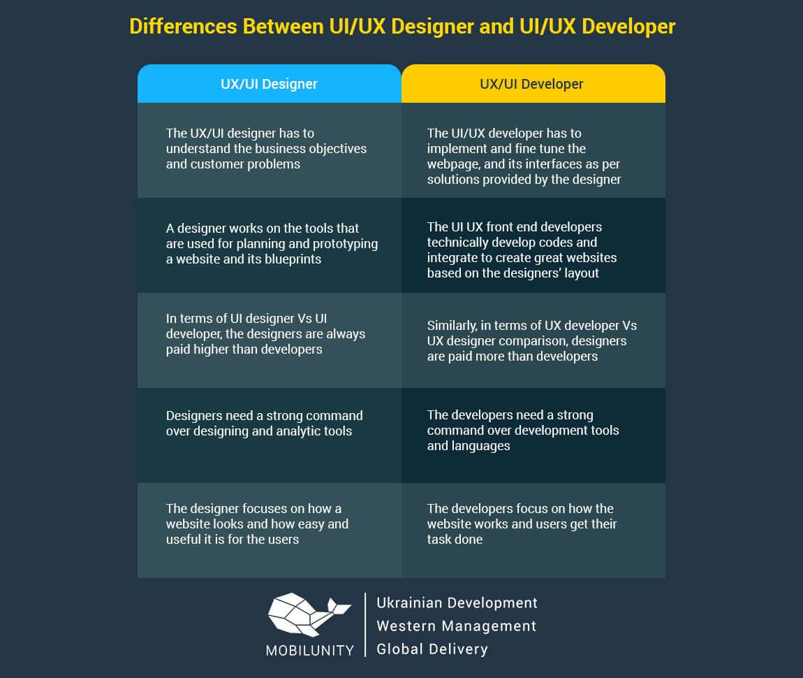 ux-developer-vs-ux-designer-1