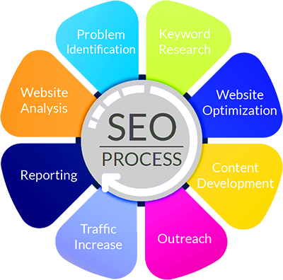 How-We-Do-SEO